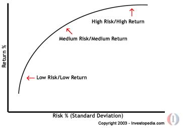 asset liability study