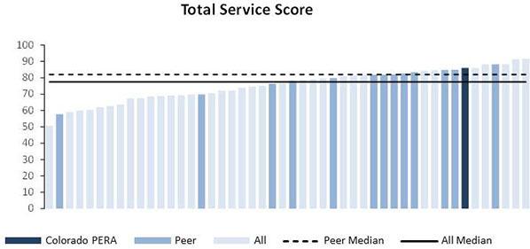 service score 2